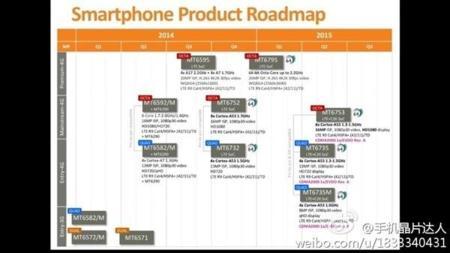 Mediateks Roadmap For 2015 1