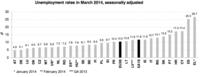 El paro se mantiene en cifras récords en el viejo continente