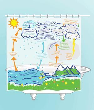 Cortinas de ducha para aprender