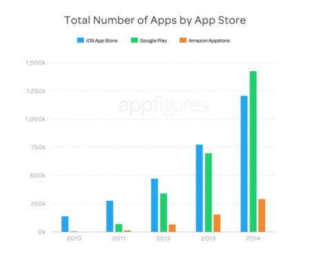 Active Apps 2
