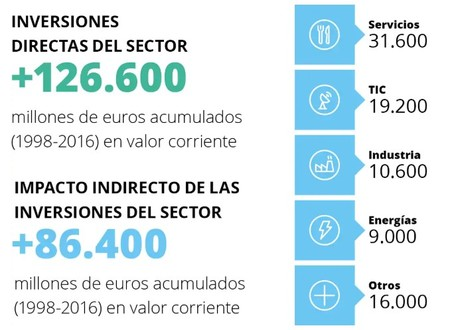 Inversiones Sector