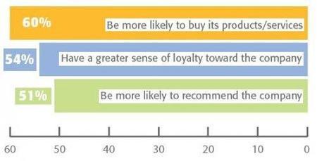 En temas medio ambientales y RSE empresas deben escuchar a los clientes