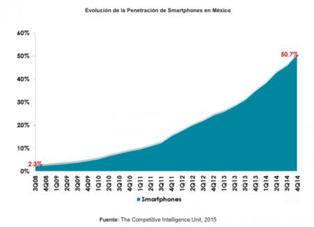 Penetración Smartphones Mexico