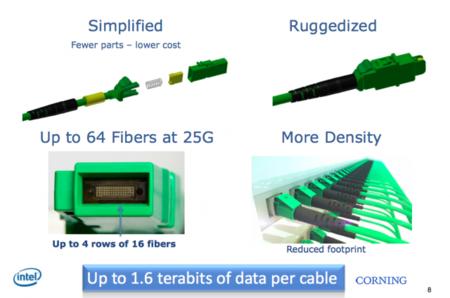 Intel presenta cables de fibra óptica de hasta 800Gbps: MXC