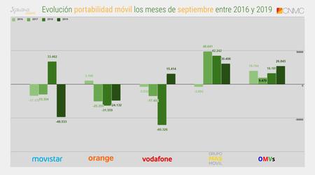 Evolucion Portabilidad Movil Los Meses De Septiembre Entre 2016 Y 2019