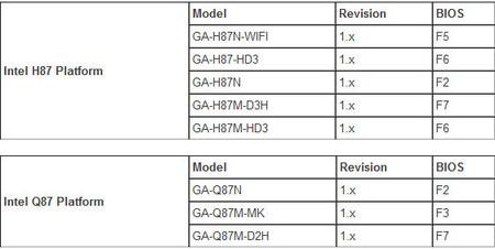 gigabyte_haswell_refresh_chipset_h87_q87