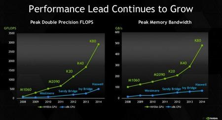Nvidia Tesla K80 Flops Memory
