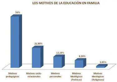 Encuesta sobre homeschooling en España
