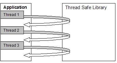 """Diferencia entre """"reentrant"""" y """"thread-safe"""""""