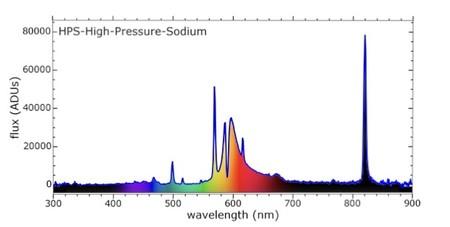 Espectro de una luz de vapor de sodio