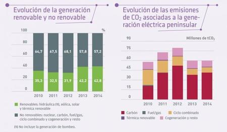 REE: Renovables y Co2