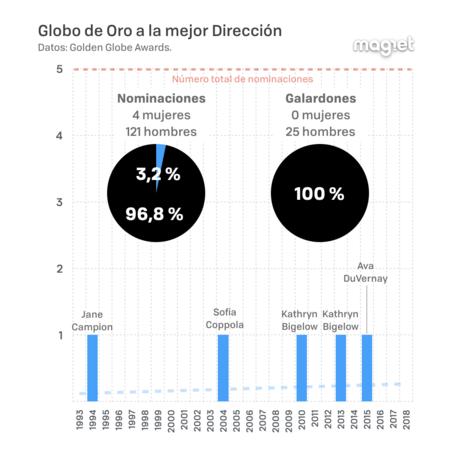 Globos De Oro Y Diversidad 001
