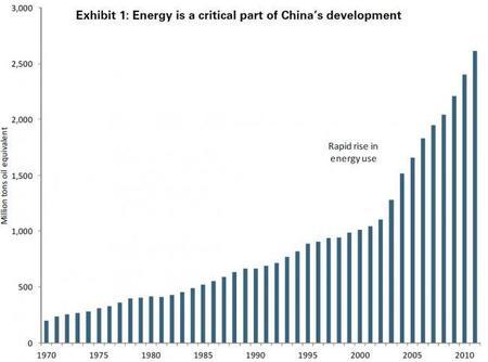 El crecimiento en el consumo de energía en China