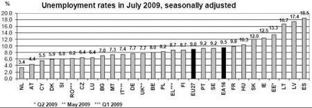 eurostat-desempleo-200907.JPG