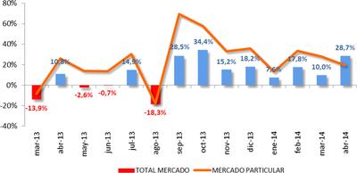 En abril, ventas mil: 80.174 turismos y 4x4 matriculados, un 28,7% más