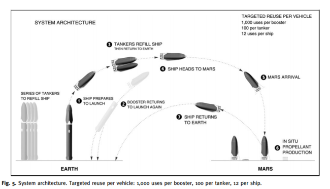 Infraestructura Necesaria Para Ir A Marte