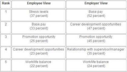 ¿Por qué se van los trabajadores de sus empresas?