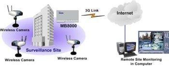 Tecnología 3G al servicio de la vigilancia