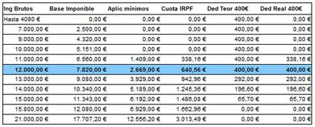 tabla deduccion 400 euros 2010