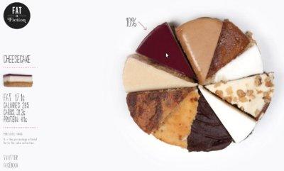 Fat or Fiction: para conocer un poco más de qué se componen los alimentos