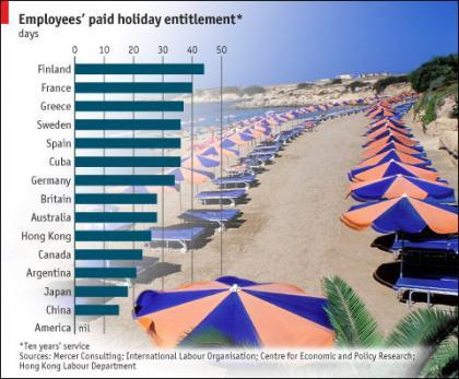 ¿Quiénes disfrutan más vacaciones?