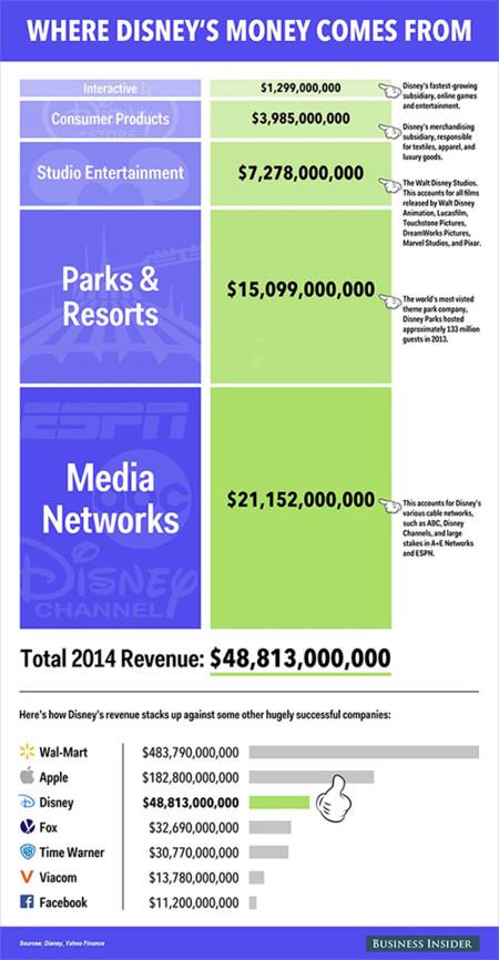 Infografia Disney Beneficios