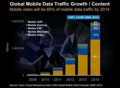 ¿Soportarán las redes móviles las tarifas de datos ilimitadas?