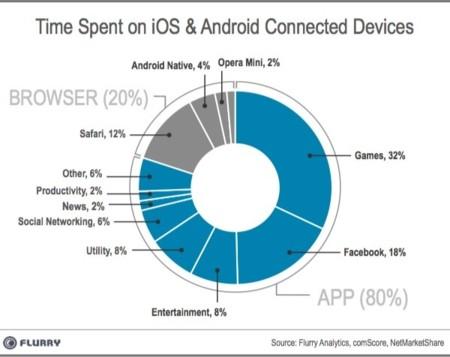 Las aplicaciones móviles triunfan sobre la web móvil, la imagen de la semana
