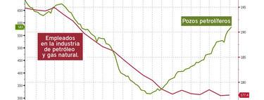 El brutal gráfico que muestra lo que le pasa al empleo en un sector cuando llega la automatización