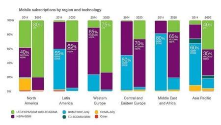 Ericsson Tecnologias