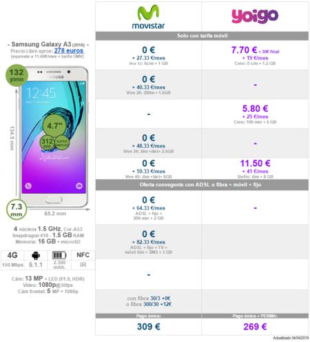 Comparativa Precios Samsung Galaxy A3