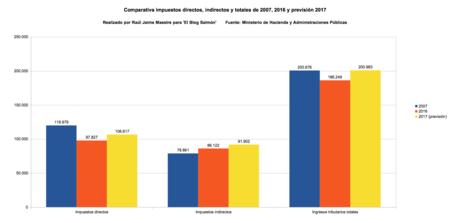 Comparativa Ingresos Directos Indirectos Y Totales