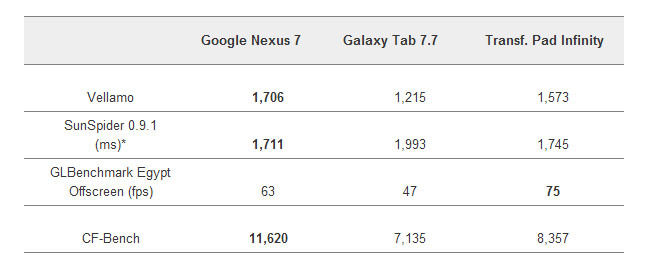 Benchmarks Google Nexus 7