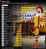 La valoración de las monedas según el índice Big Mac