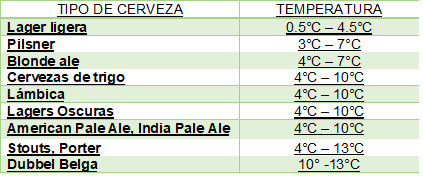 Temperaturacerveza