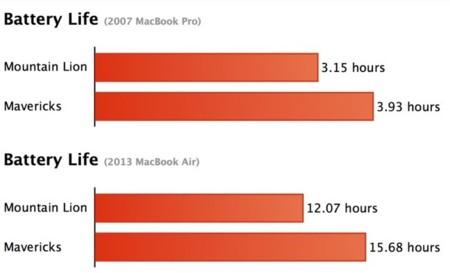 """Primeros datos de Mavericks, el nuevo MacBook Air de 13"""" con 15 horas de autonomía"""