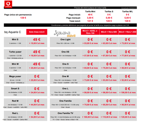 Precios Bq Aquaris C A Plazos Con Tarifas Vodafone