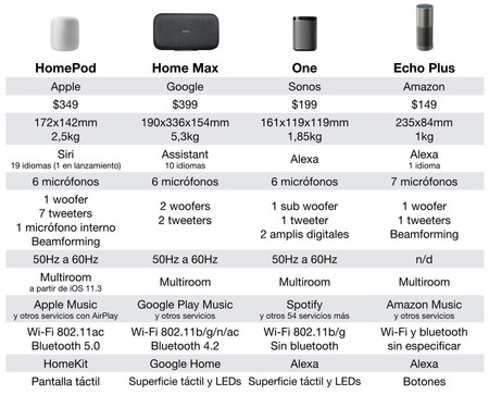 HomePod comparativa