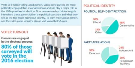 Esa Estudio Política Videojuegos