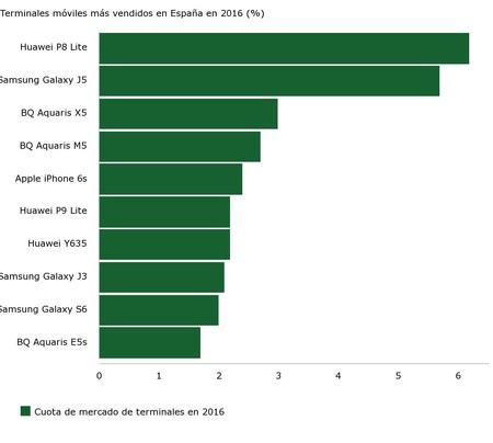 Terminales móviles más vendidos en España en 2016