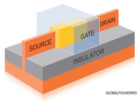 Mapa del funcionamiento de la tecnología FinFET
