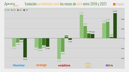 Evolucion Portabilidad Movil Los Meses De Abril Entre 2018 Y 2021