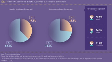 Uno De Cada Dos Mexicanos No Sabe La Velocidad De Su Internet Contratado Ni Cuantos Gb Tiene En Su Servicio De Telefonia Movil