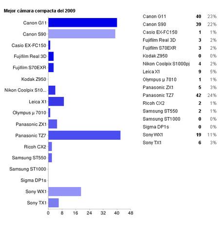 resultados compactas 2009