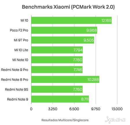 Pcmark Xiaomi