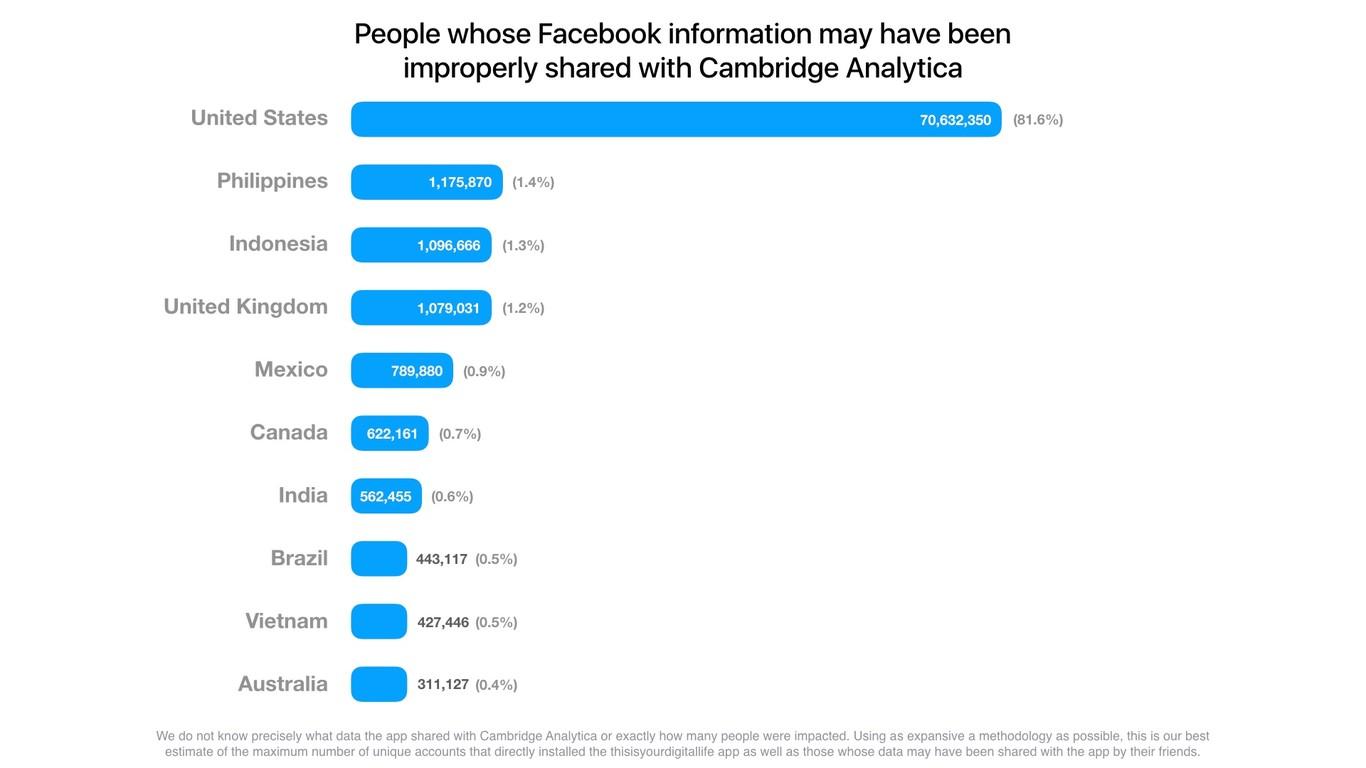Facebook eleva la cifra a 87 millones de afectados por Cambridge Analytica, mientras admiten que también leen  1366_2000