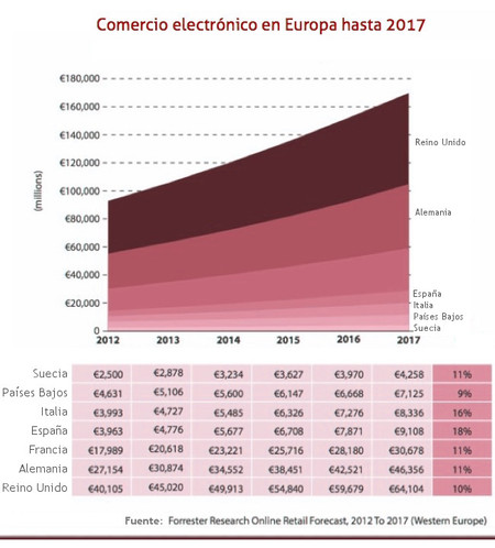 Crecimiento del comercio electrónico en Europa