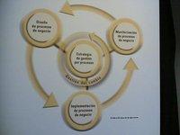 La gestión empresarial: instrumentos de gestión a corto plazo