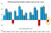 Economía de Estados Unidos se contrae 0,7% en primer trimestre