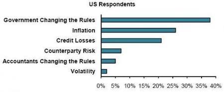 Los riesgos más preocupantes de los próximos seis meses